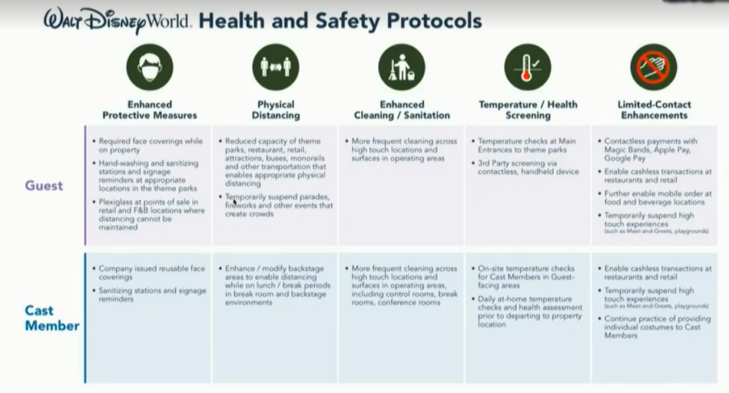 Health and safety protocols that are part of Disney World opening guidelines